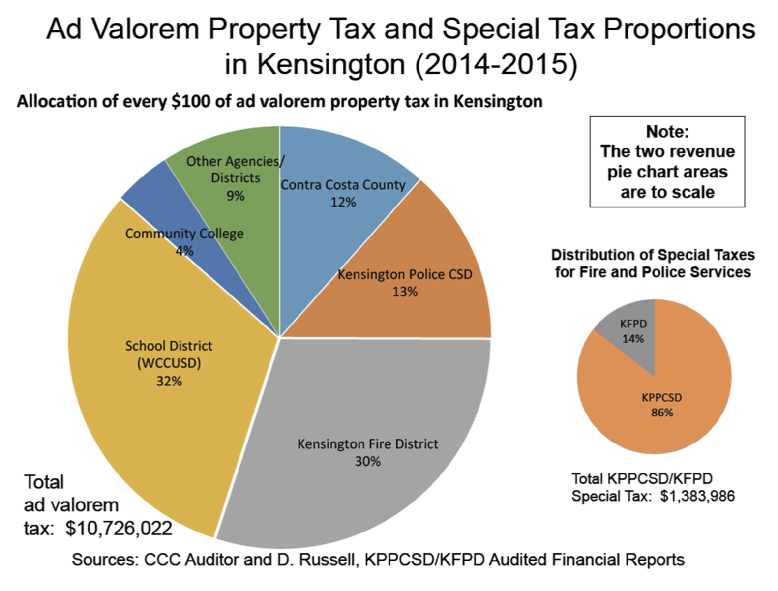 """Breakdown of Ad Valorum Taxes, by <a href=""""https://www.kppcsd.org/ad-hoc-committee-documents"""">2016 Ad hoc Committee</a> (pg. 78)"""